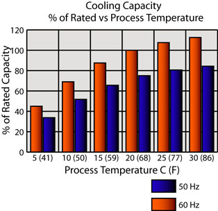 Thermal Preformance