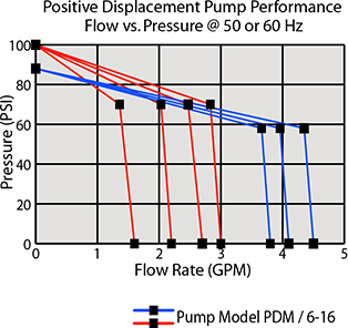 Pump Performance High Flow